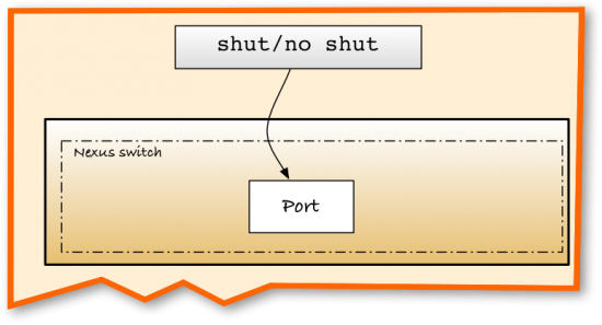 Telling a switch what to do with a port