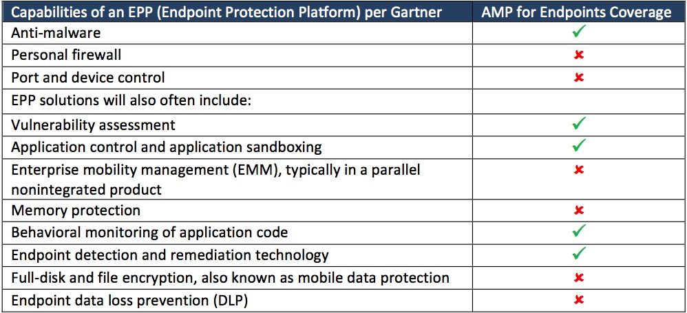 Capabilities of an EPP - endpoint protection platform - Gartner