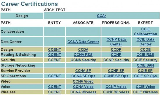 Career Certifications4