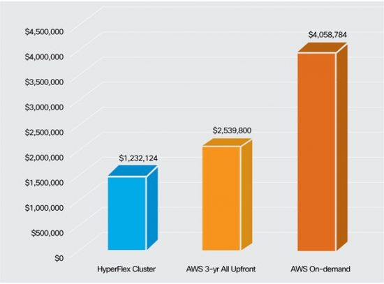 Total Solution Cost - HX vs. AWS