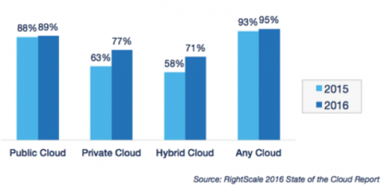 Chart I: Respondents Adopting Cloud