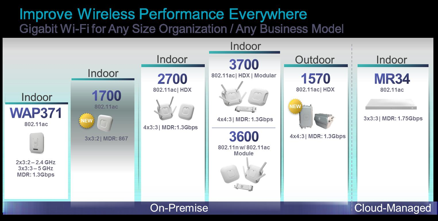 With the 3700 Series, Access Point is leading the charge as the fast ramping Access Point in Cisco's history.