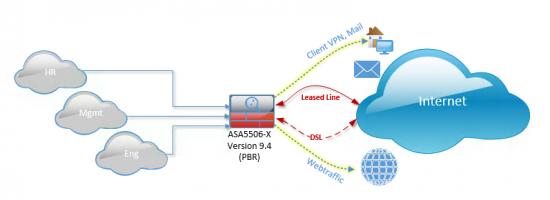 Cisco ASA 5506-X 2