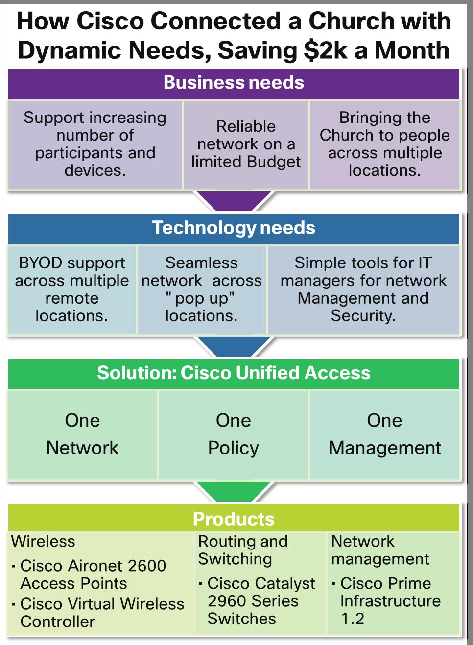 Cisco Connected Church MidMarket