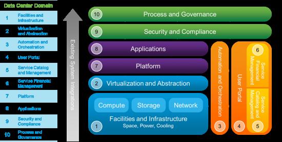 Cisco Domain Ten - Cisco Services Framework for Data Center Transformation