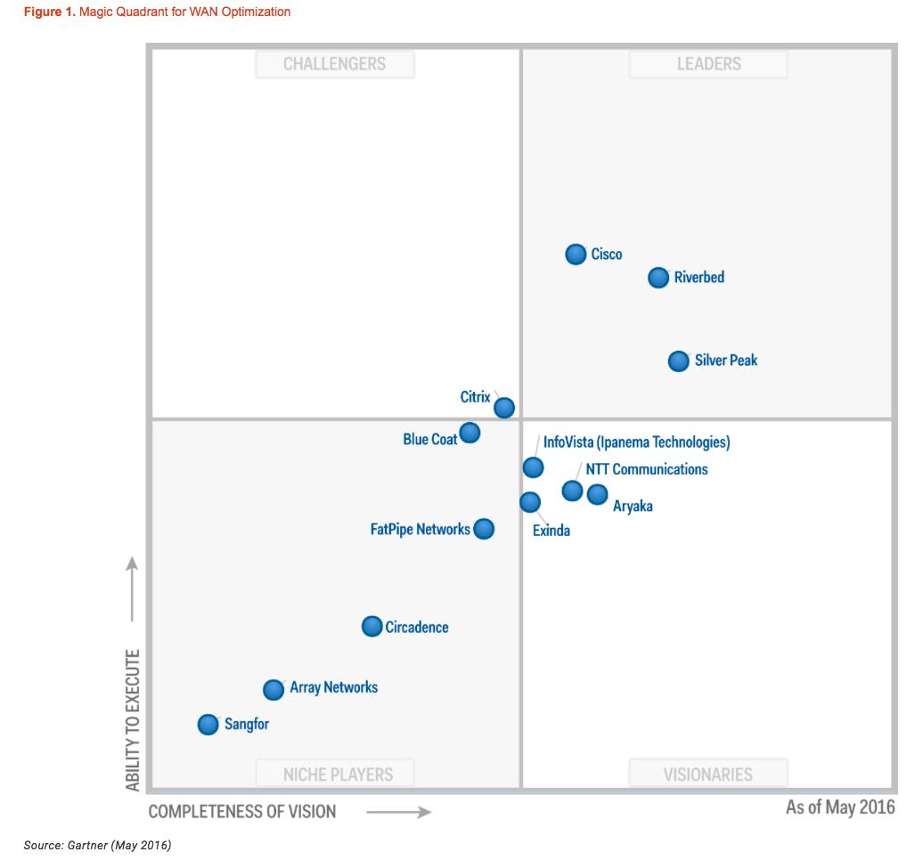 Cisco Enterprise WAN Magic Quadrant