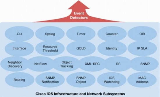 Cisco IOS Infrastructure and Network Subsystems