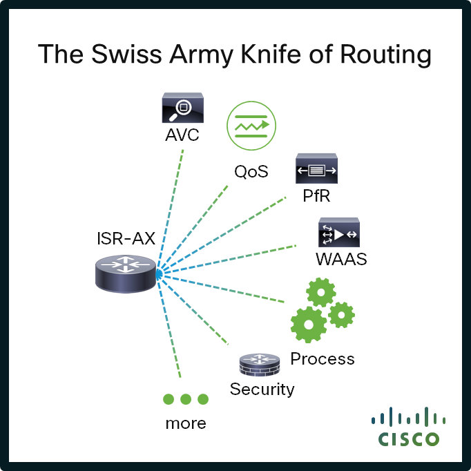 Cisco ISR Blog 041614
