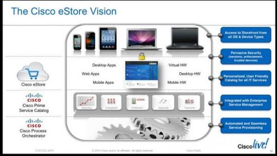 Cisco IT eStore