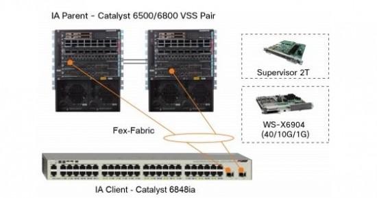 Cisco Instant Access2