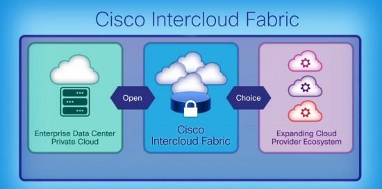 Cisco Intercloud Fabric