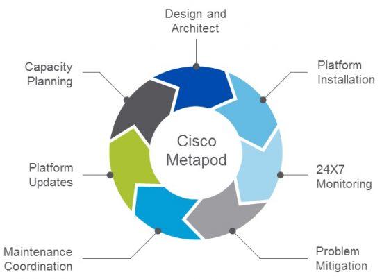 Cisco Metapod