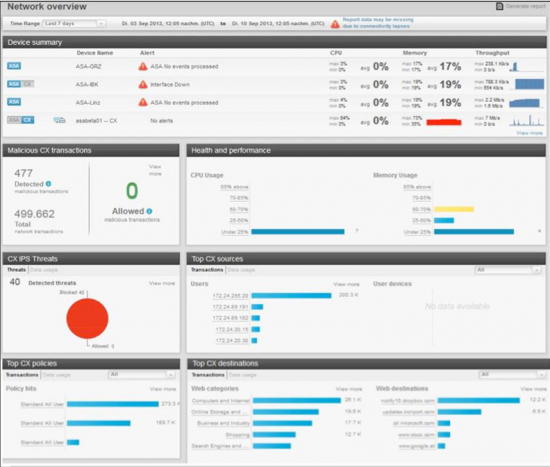 Cisco Prime Security Manager Health Monitor