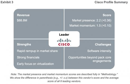 Cisco Profile Summary