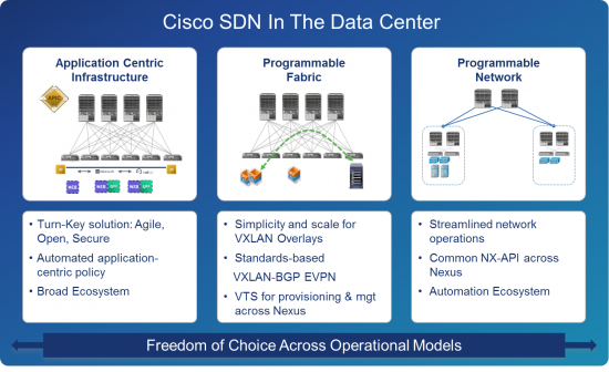 Cisco SDN in the DC