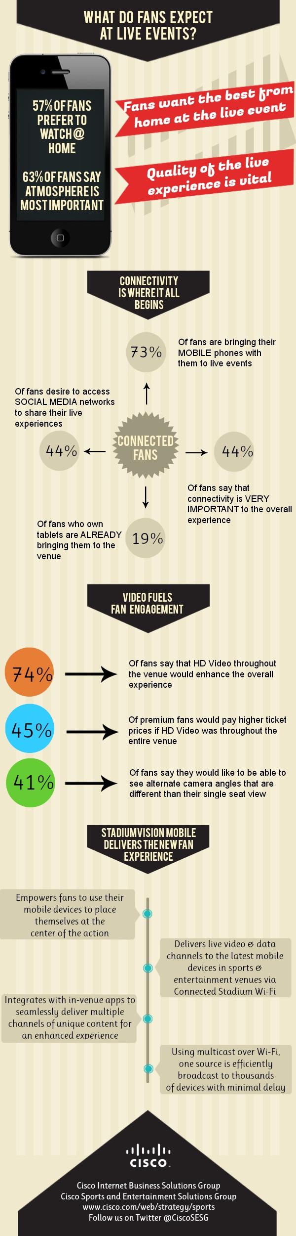 Cisco SV Mobile & IBSG Fan Survey Infographic