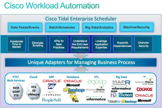 Cisco Tidal Enterprise Scheduler for Big Data2