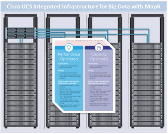 Cisco UCS II 64 Node Cluster