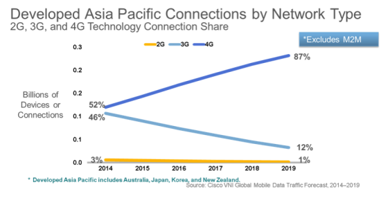 Cisco VNI Mobile Connectivity APAC Trends, 2014-2019