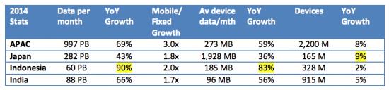 Cisco VNI Mobile Data APAC Statistics for 2014