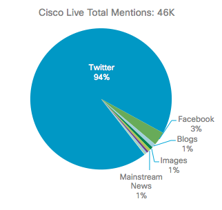 Cisco Live total mentions.