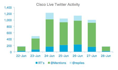 Cisco Live Twitter activity.