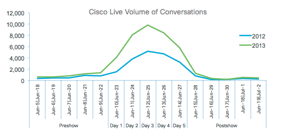 Cisco Live volume of conversations.
