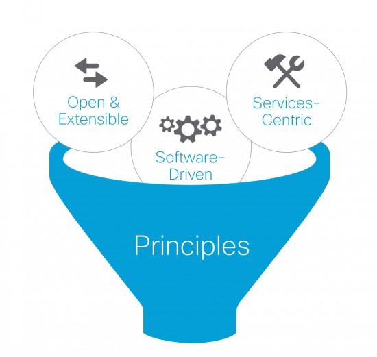 Cisco-DNA-Architecture-Principles