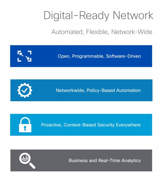 Digital-Ready-Network-Requirements