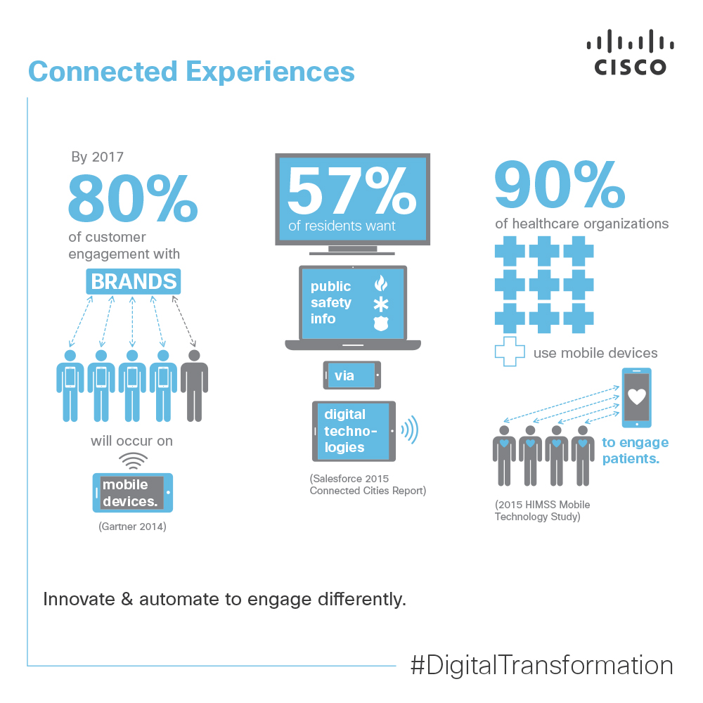 Cisco_DigitalBusiness-Infographic4