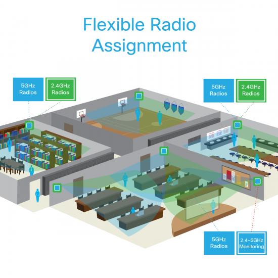 Cisco_FlexibleRadio_Blog1-04-550x550