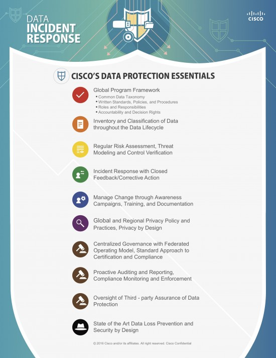 cisco data protection essentials