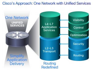 Ciscos Approach One Network with Unified Services