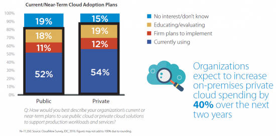 Cloud Adoption Private and Public Cloud 2016