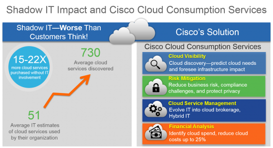 Shadow IT - Addressing the Challenges with the Cisco Cloud Consumption Services