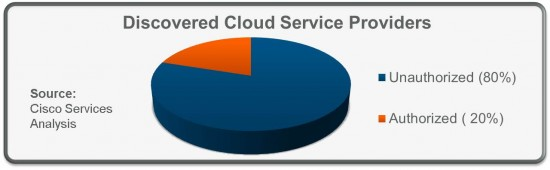 Cloud Usage