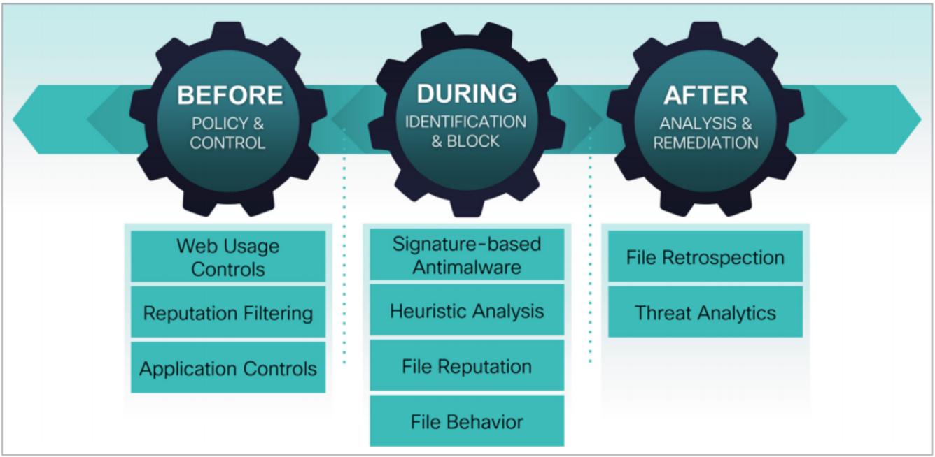 Cloud Web Security AAG Image