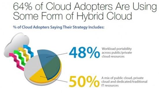Cloud strategy Blog Pic 1