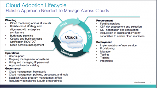 CloudAdoptionLifecycle