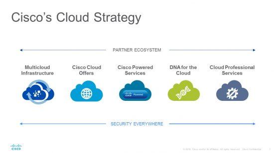 CloudStrategy-pillars