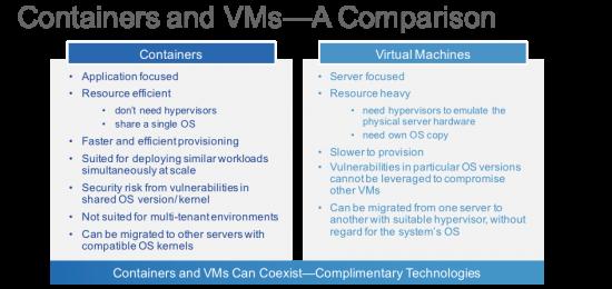 Container blog Comparison pci2