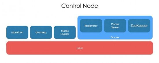 Control Node