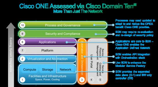 SDN Impacts - via Cisco Domain Ten
