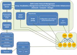 DCNM Block Diagram