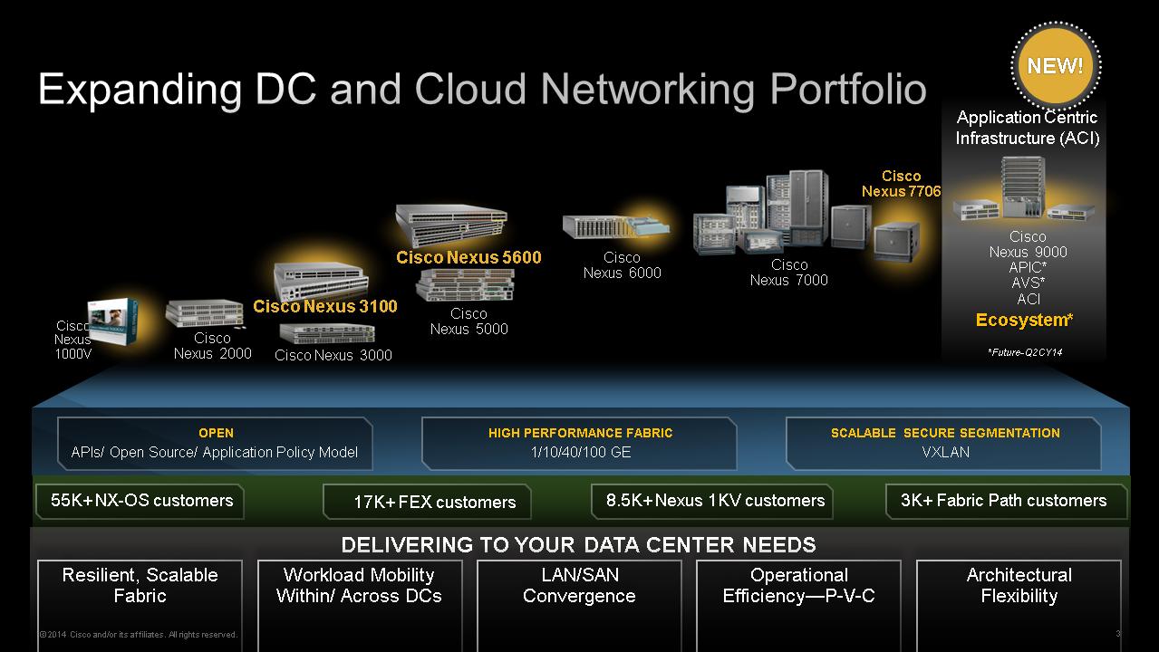DCN_portfolio