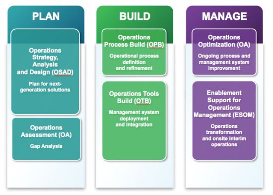 """Cisco Data Center Services for Operations Enablement -  Addressing the needs of """"Domain Ten"""""""