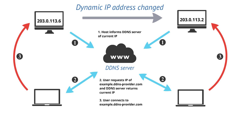 DDNS-diagram