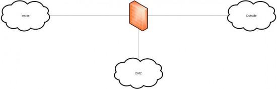 DMZ Basics