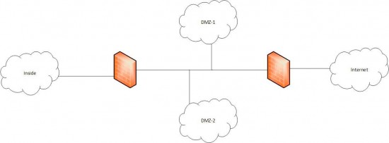DMZ Basics1