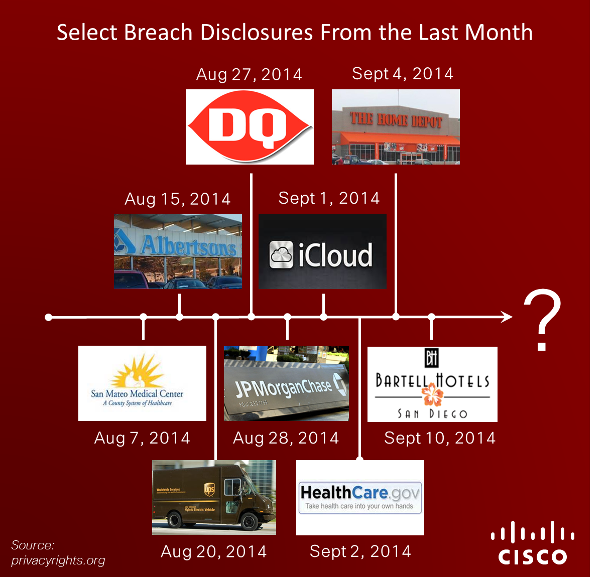Data Breaches Over One Month